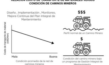 Sistema de gestión de caminos mineros disminuye en 10% costos de transporte